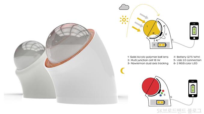 beta ey - L'énergie solaire a les boules