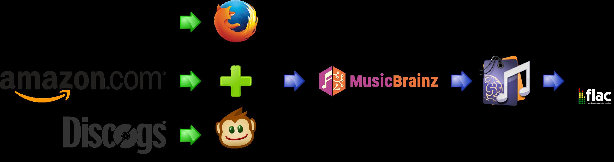 workflow d ajout d album musicbrainz - Comment ajouter un album à MusicBrainz